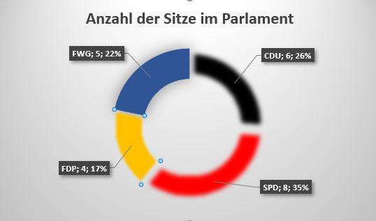 Ergebnis der Kommunalwahl 2016